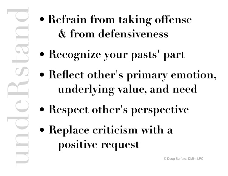 5 Rs - Reflect * Refrain * Replace * Respect UNDERSTAND