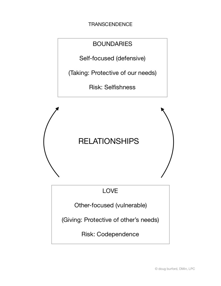 Safe Giving Cycle - Vulnerability cf Boundaries